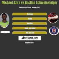 Michael Azira vs Bastian Schweinsteiger h2h player stats