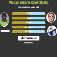 Michael Azira vs Caleb Stanko h2h player stats