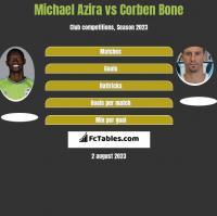 Michael Azira vs Corben Bone h2h player stats