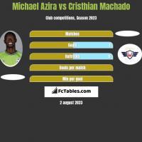 Michael Azira vs Cristhian Machado h2h player stats