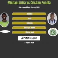 Michael Azira vs Cristian Penilla h2h player stats