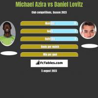 Michael Azira vs Daniel Lovitz h2h player stats