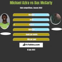 Michael Azira vs Dax McCarty h2h player stats