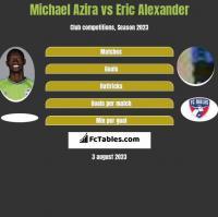 Michael Azira vs Eric Alexander h2h player stats