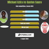 Michael Azira vs Gaston Sauro h2h player stats
