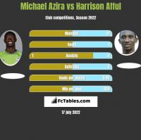Michael Azira vs Harrison Afful h2h player stats