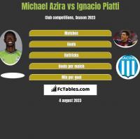 Michael Azira vs Ignacio Piatti h2h player stats