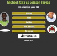 Michael Azira vs Jeisson Vargas h2h player stats