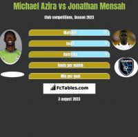 Michael Azira vs Jonathan Mensah h2h player stats