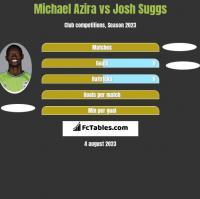 Michael Azira vs Josh Suggs h2h player stats