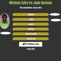 Michael Azira vs Juan Guzman h2h player stats