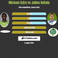 Michael Azira vs Jukka Raitala h2h player stats