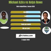 Michael Azira vs Kelyn Rowe h2h player stats