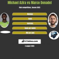 Michael Azira vs Marco Donadel h2h player stats