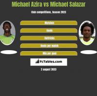Michael Azira vs Michael Salazar h2h player stats