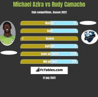 Michael Azira vs Rudy Camacho h2h player stats
