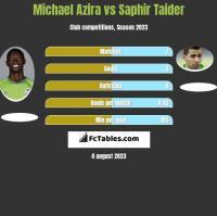 Michael Azira vs Saphir Taider h2h player stats