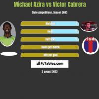 Michael Azira vs Victor Cabrera h2h player stats