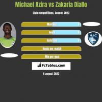 Michael Azira vs Zakaria Diallo h2h player stats