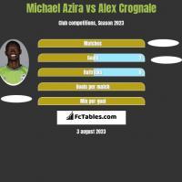 Michael Azira vs Alex Crognale h2h player stats