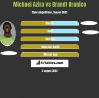 Michael Azira vs Brandt Bronico h2h player stats