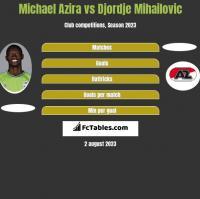 Michael Azira vs Djordje Mihailovic h2h player stats