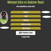 Michael Azira vs Andrew Tinari h2h player stats