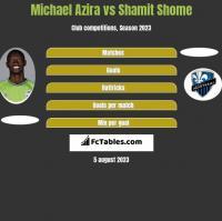 Michael Azira vs Shamit Shome h2h player stats