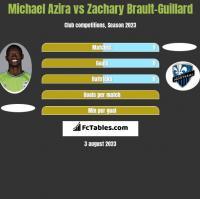 Michael Azira vs Zachary Brault-Guillard h2h player stats