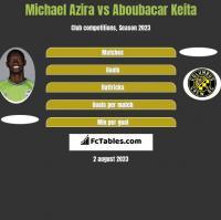 Michael Azira vs Aboubacar Keita h2h player stats