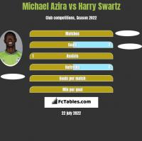 Michael Azira vs Harry Swartz h2h player stats