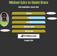 Michael Azira vs Daniel Bruce h2h player stats