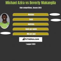 Michael Azira vs Beverly Makangila h2h player stats