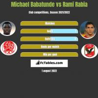 Michael Babatunde vs Rami Rabia h2h player stats