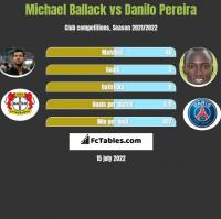 Michael Ballack vs Danilo Pereira h2h player stats