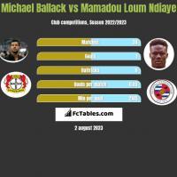Michael Ballack vs Mamadou Loum Ndiaye h2h player stats