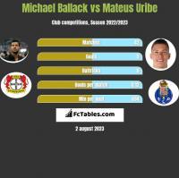 Michael Ballack vs Mateus Uribe h2h player stats