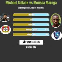 Michael Ballack vs Moussa Marega h2h player stats