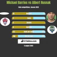 Michael Barrios vs Albert Rusnak h2h player stats