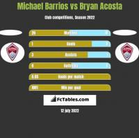 Michael Barrios vs Bryan Acosta h2h player stats
