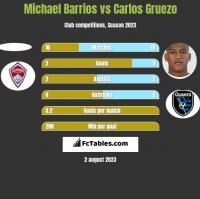 Michael Barrios vs Carlos Gruezo h2h player stats