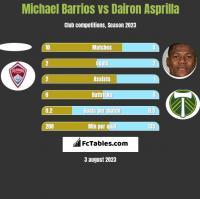 Michael Barrios vs Dairon Asprilla h2h player stats