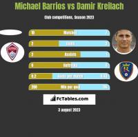 Michael Barrios vs Damir Kreilach h2h player stats