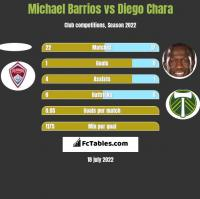 Michael Barrios vs Diego Chara h2h player stats