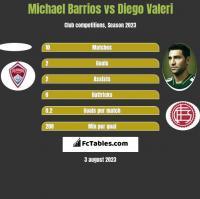 Michael Barrios vs Diego Valeri h2h player stats