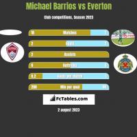 Michael Barrios vs Everton h2h player stats
