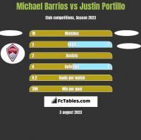 Michael Barrios vs Justin Portillo h2h player stats