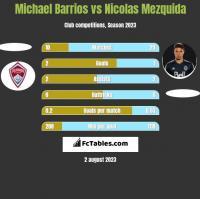 Michael Barrios vs Nicolas Mezquida h2h player stats
