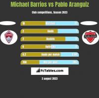 Michael Barrios vs Pablo Aranguiz h2h player stats