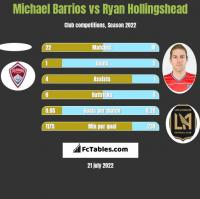 Michael Barrios vs Ryan Hollingshead h2h player stats